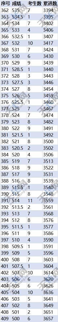 重磅:你家孩子上哪所高中?天長中考成績分檔表來啦! 作者: 來源:市教體局