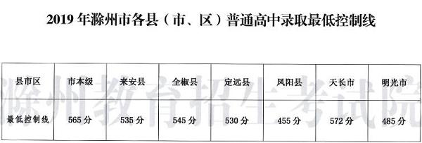 572分,滁州最高!天長普高錄取最低控制線公布!