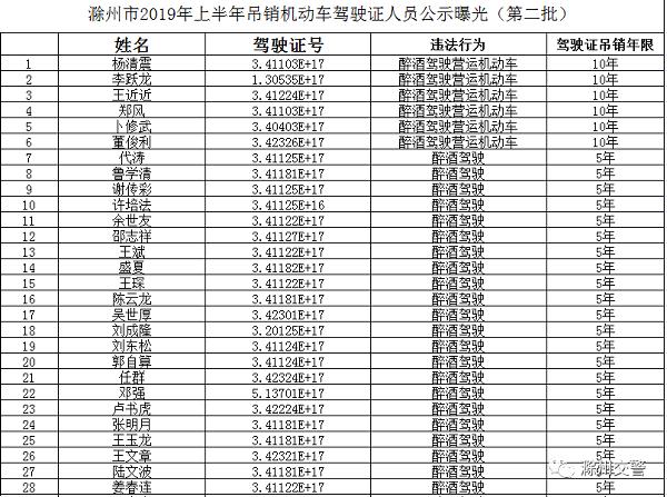 又一批终身禁驾名单公布,有你认识的吗 作者: 来源:滁州交警