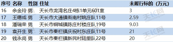 """最高欠款900万,天长130名""""老赖""""大曝光 作者: 来源:天长市人民法院"""